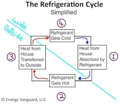 the magic of cold part 1 how your air conditioner works