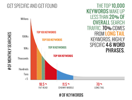 sales key words how to find better keywords that explode your traffic u0026 sales