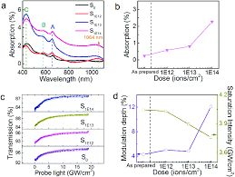 tailoring the optical properties of atomically thin ws 2 via ion