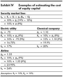 Estimated Cost Of Building A House Does The Capital Asset Pricing Model Work