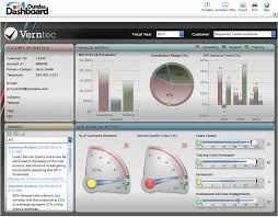 Excel Kpi Dashboard Exles by Technology Performance Dashboard Exle