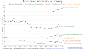 Norway On World Map by Norway U2013 The Chartbook Of Economic Inequality