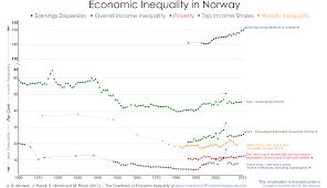 norway u2013 the chartbook of economic inequality