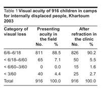 Childhood Blindness Causes Academic Onefile Document Prevalence And Causes Of Childhood