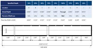 understanding id eddy current inspection of heat exchanger tubing