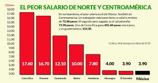 cuanto es salario minimo en mexico2016 académicos advierten sobre una nueva oleada de pobreza méxico tiene