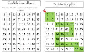 multiplications en ce1 en autonomie les multiplidessins