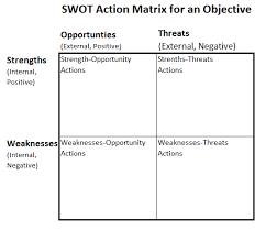 Decision Matrix Excel Template Excel S Four Quadrant Matrix Model Chart Don T A Decision