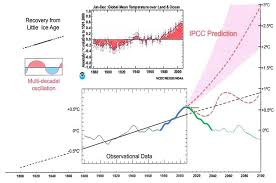 the new u0027consensus u0027 on global warming u2013 a shocking admission by