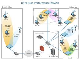 logical layout of network remote networking diagrams quickly create professional remote