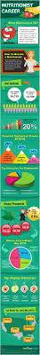 Indeed Dental Assistant Jobs Best 25 Nutritionist Salary Ideas On Pinterest Dietitian Jobs