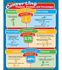 converting decimals to fractions worksheets 6th grade converting