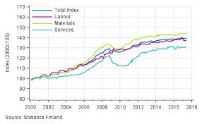 statistics finland building cost index
