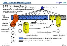 What Is Dns Domain Name by Dns Domain Name System