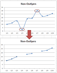 how to find outliers in data free here