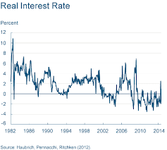 why were interest rates for savings accounts at us banks so high