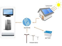 components of solar pv system solar panel parts and components