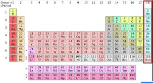 gases on the periodic table what are inert gases why are they called so quora