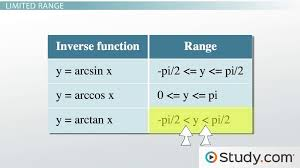 properties of inverse trigonometric functions video u0026 lesson