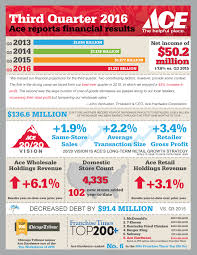 ace hardware annual report ace hardware reports third quarter 2016 financial results business