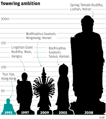 buddha statues get bigger on mainland china in bid to lure