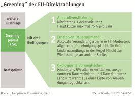 zahlungsansprüche landwirtschaft 4 2 gemeinsame agrarpolitik gap erste säule