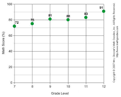 constructing line graphs math goodies