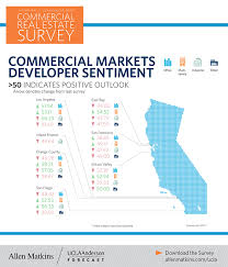 infographic california real estate market improvingthe forecast calls for slower growth in california but bullish on los