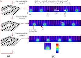 chip design sensors free text on chip magnetic bead manipulation and
