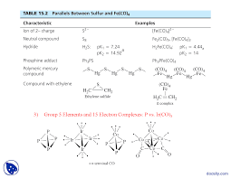 Electron Counting Organometallic Compounds Exles Organometallic Parallels Advanced Inorganic Chemistry Lecture