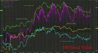 global markets futures slide spooked wholesale inventories zero hedge
