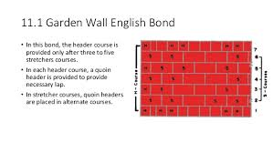 brick walling and joints
