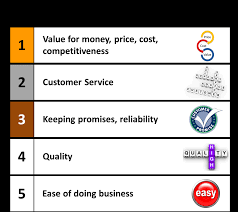 What Is The Most Important Requirement For All Living Things by What Do Customers Really Want The Top Five Most Important Things