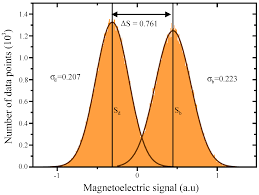 materials free full text magnetoelectric force microscopy on