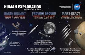 how long to travel to mars images What would you do on mars commercial crew program jpg