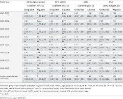 incidence and prevalence of chronic obstructive pulmonary disease