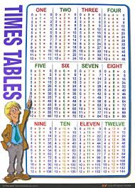 Times Tables 1 12 1 To 12 Times Tables In White Laminated Wall Chart Amazon Co Uk