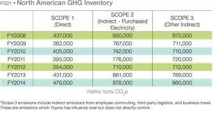 toyota prius petrol consumption carbon 2014 toyota environmental report