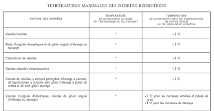 cuisine collective reglementation dossier restauration
