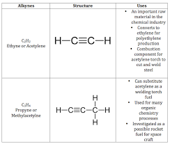 unsaturated hydrocarbon definition u0026 examples video u0026 lesson