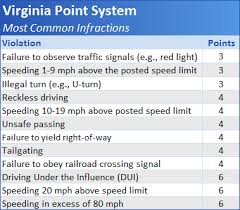 red light ticket points virginia driver improvement clinic points and the virginia dmv