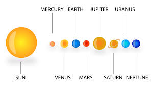 diagrams of solar system dropot com