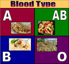 b positive blood type weight loss diet real garcinia cambogia