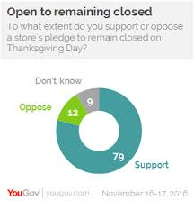yougov shoppers open to stores closing their doors on thanksgiving