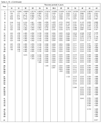 Irs Tax Tables 2015 Publication 946 2016 How To Depreciate Property Internal