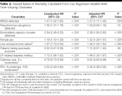 association between respiratory tract methicillin resistant