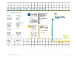 assessment templates ten templates for talent management