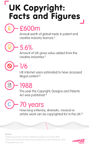 infographic uk copyright facts and figures digital catapult