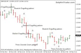 reversal pattern recognition forex candlestick patterns metatrader 4 indicator