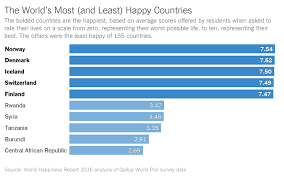 Happiest City In America Norway Is No 1 In Happiness The U S Sadly Is No 14 The